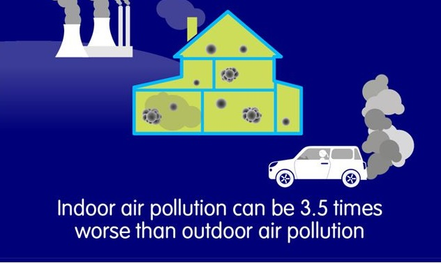 Indoor air pollution is 3.5 times worse than outdoor air.