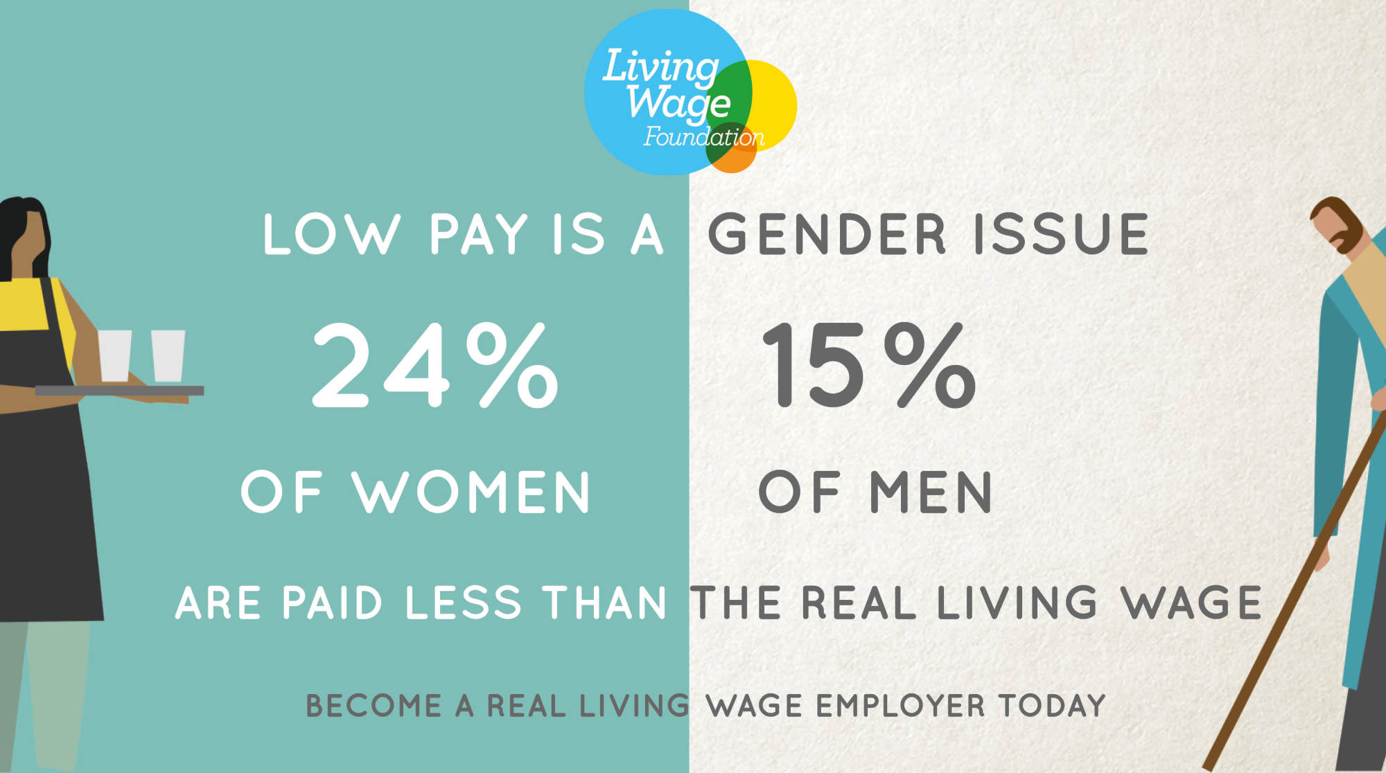 KPMG analysis has shown there has been a drop in the number of people being paid below the Real Living Wage